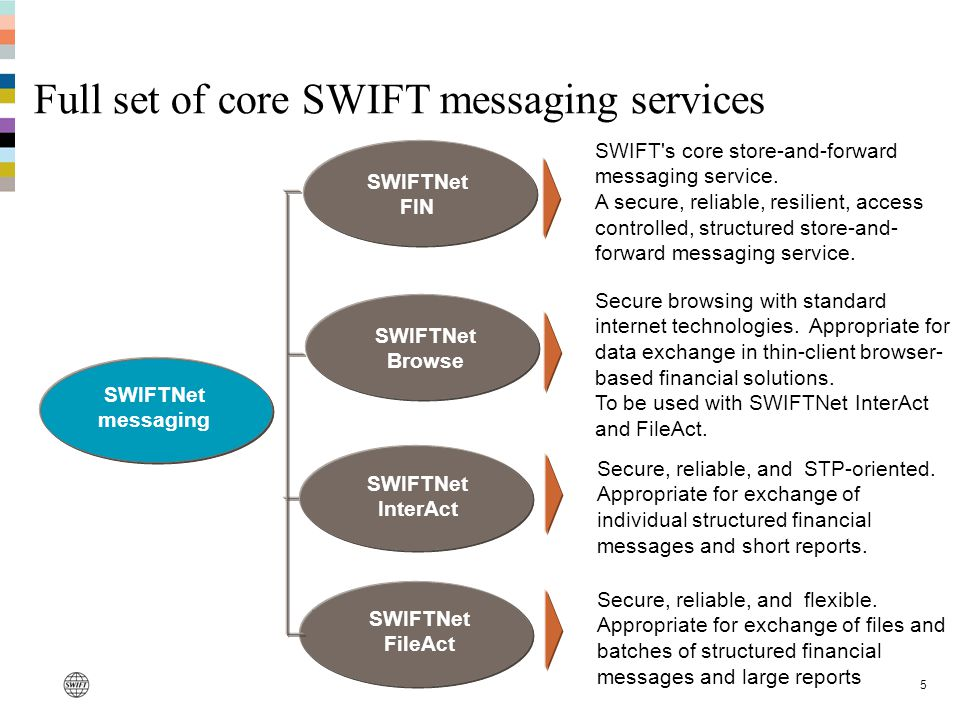 Full set of core SWIFT messaging services