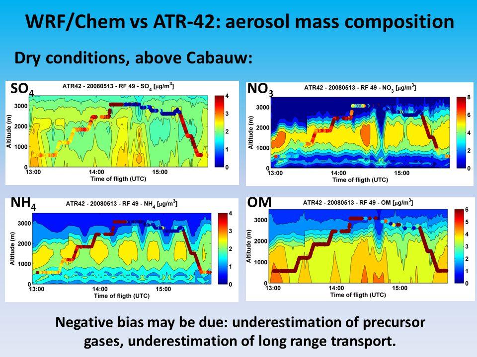 WRF/Chem vs ATR-42: aerosol mass composition