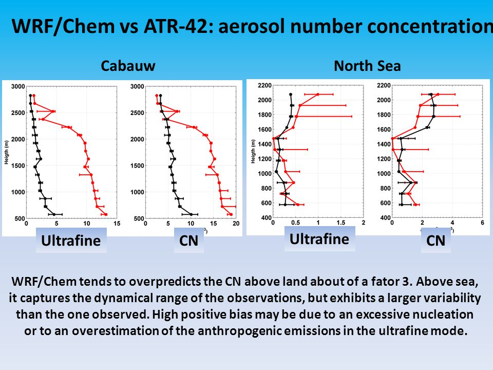 WRF/Chem vs ATR-42: aerosol number concentration