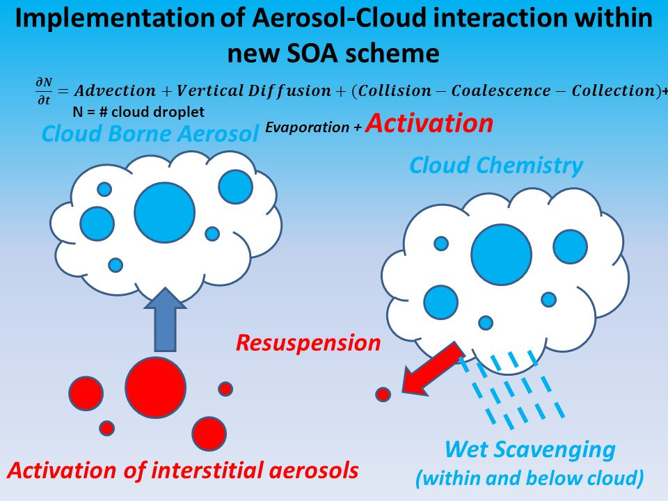 Implementation of Aerosol-Cloud interaction within new SOA scheme