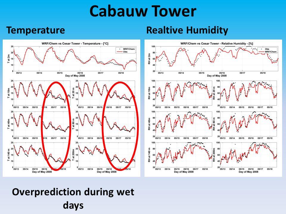 Overprediction during wet days