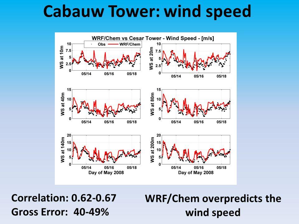 Cabauw Tower: wind speed