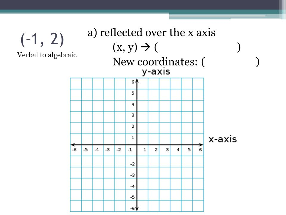 (-1, 2) a) reflected over the x axis (x, y)  (___________)