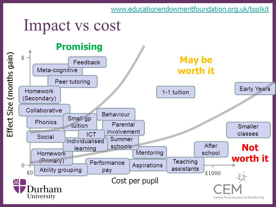 Impact vs cost Promising May be worth it Not worth it