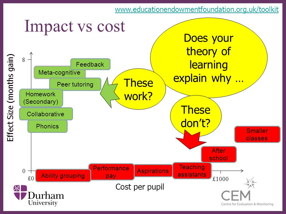 Impact vs cost Does your theory of learning explain why … These work