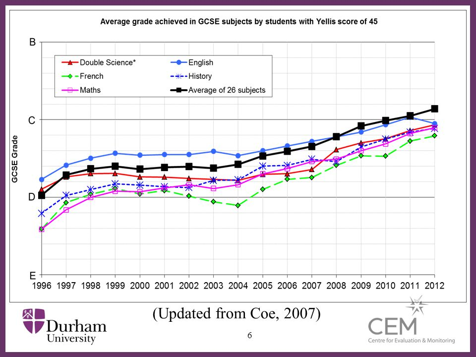 (Updated from Coe, 2007) Updated from
