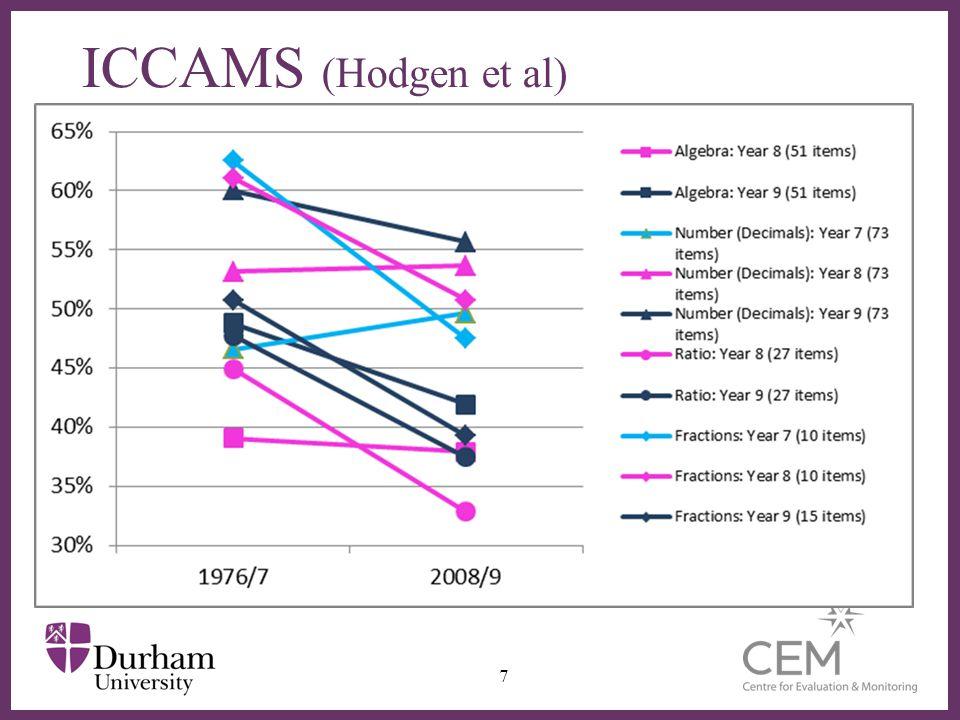 ICCAMS (Hodgen et al)