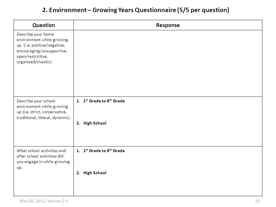 2. Environment – Growing Years Questionnaire (5/5 per question)