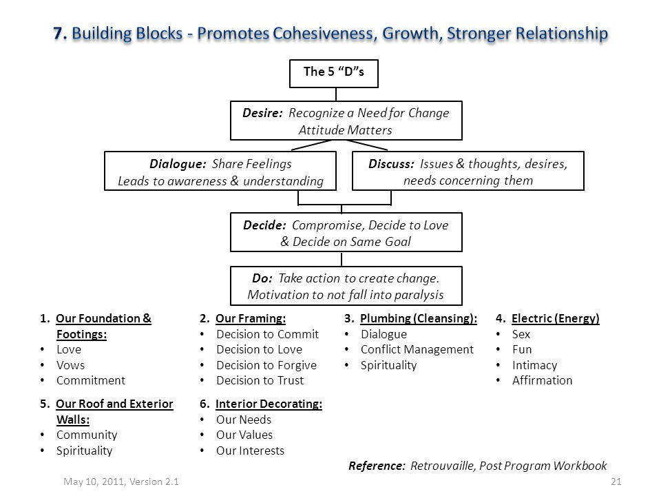 7. Building Blocks - Promotes Cohesiveness, Growth, Stronger Relationship