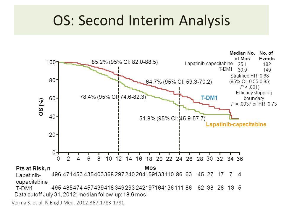 OS: Second Interim Analysis