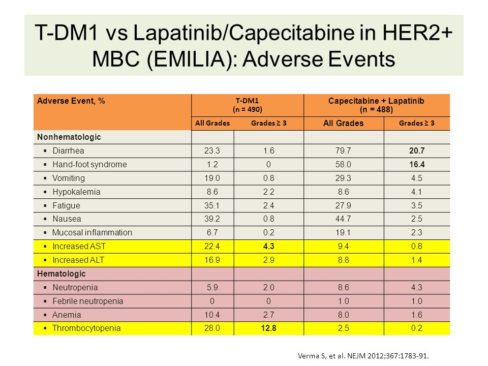 T-DM1 vs Lapatinib/Capecitabine in HER2+ MBC (EMILIA): Adverse Events