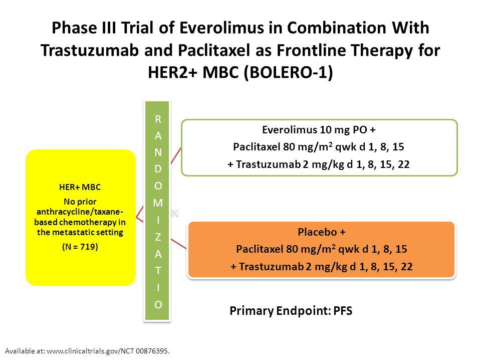 Phase III Trial of Everolimus in Combination With Trastuzumab and Paclitaxel as Frontline Therapy for HER2+ MBC (BOLERO-1)