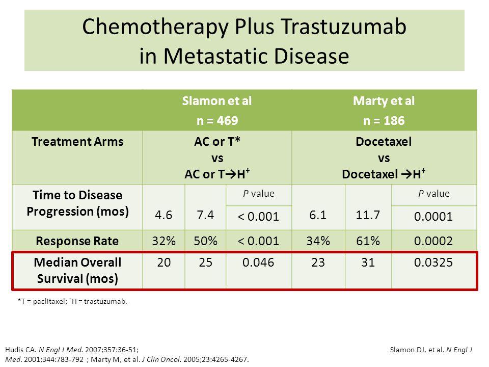Chemotherapy Plus Trastuzumab in Metastatic Disease