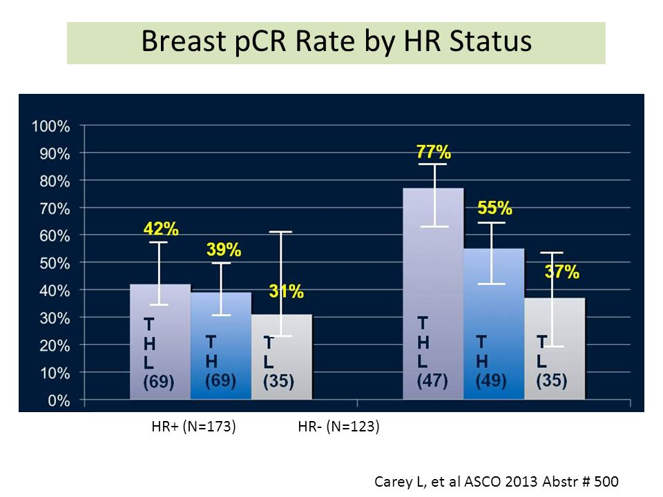 Breast pCR Rate by HR Status