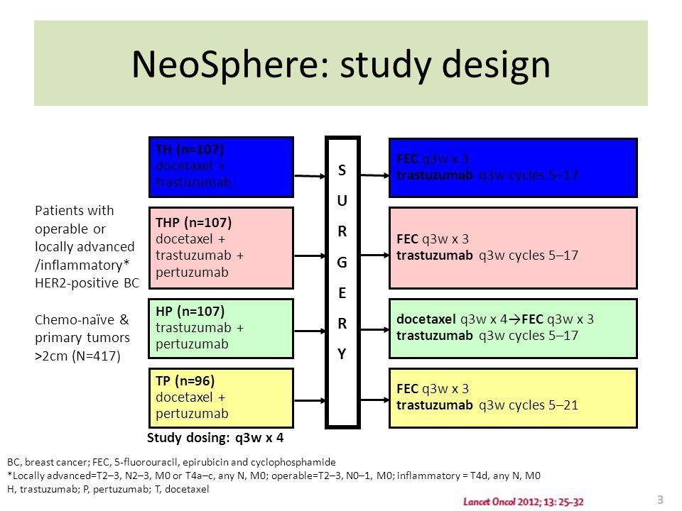 NeoSphere: study design