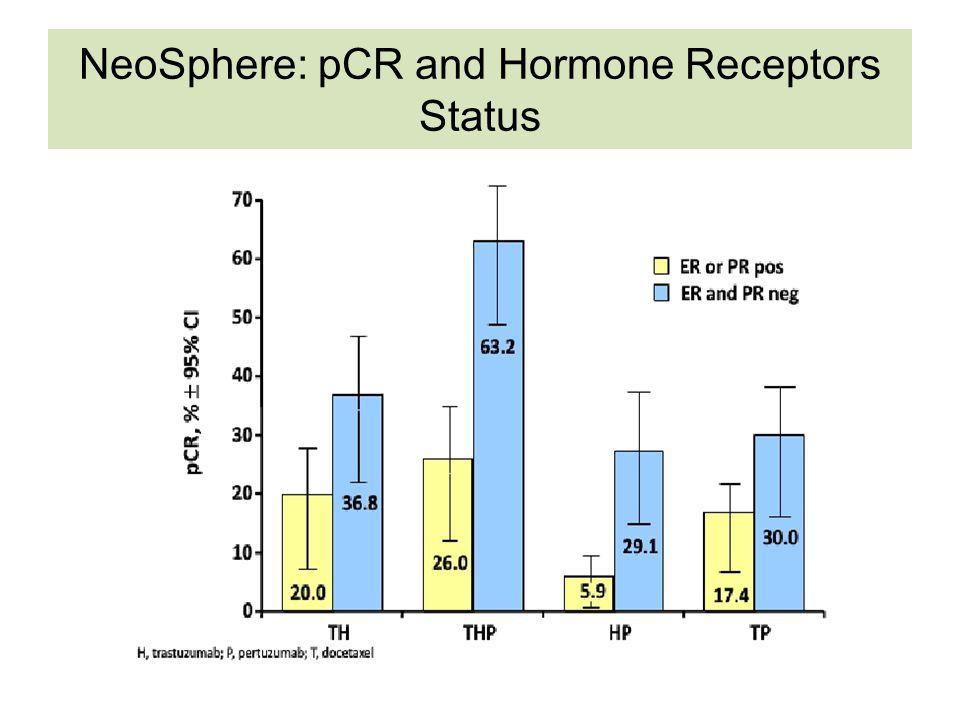 NeoSphere: pCR and Hormone Receptors Status