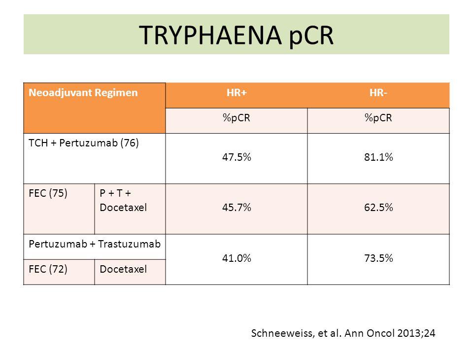 TRYPHAENA pCR Neoadjuvant Regimen HR+ HR- %pCR TCH + Pertuzumab (76)
