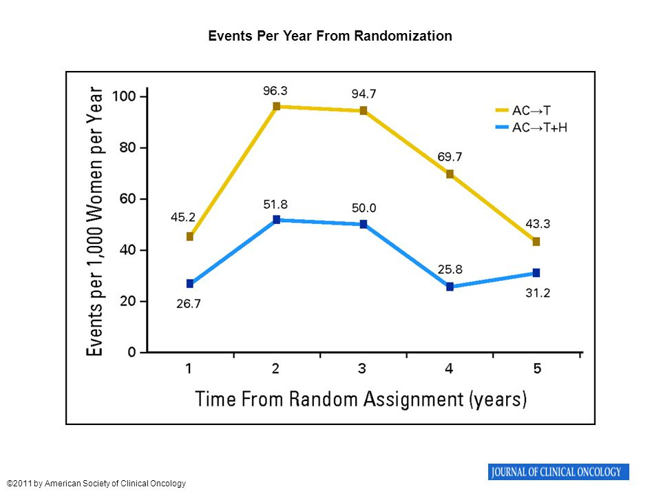 Events Per Year From Randomization