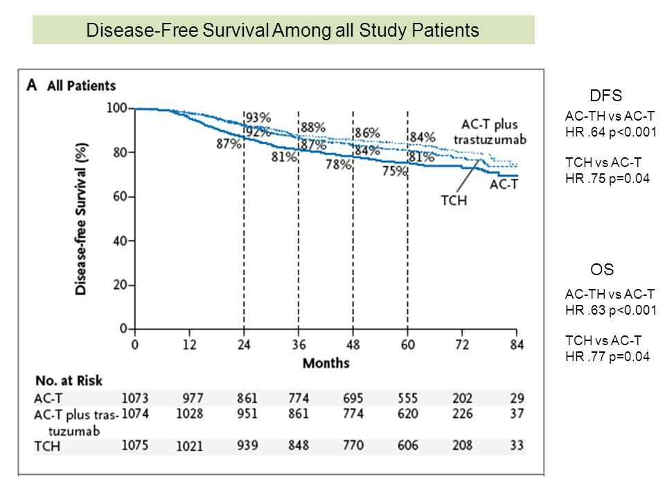 Disease-Free Survival Among all Study Patients