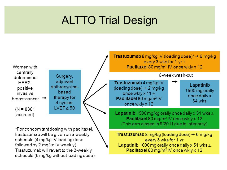 ALTTO Trial Design Trastuzumab 8 mg/kg IV (loading dose)*  6 mg/kg every 3 wks for 1 yr  Paclitaxel 80 mg/m2 IV once wkly x 12.