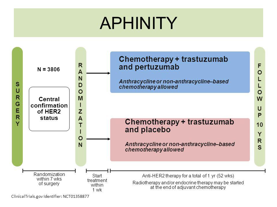 APHINITY Chemotherapy + trastuzumab and pertuzumab