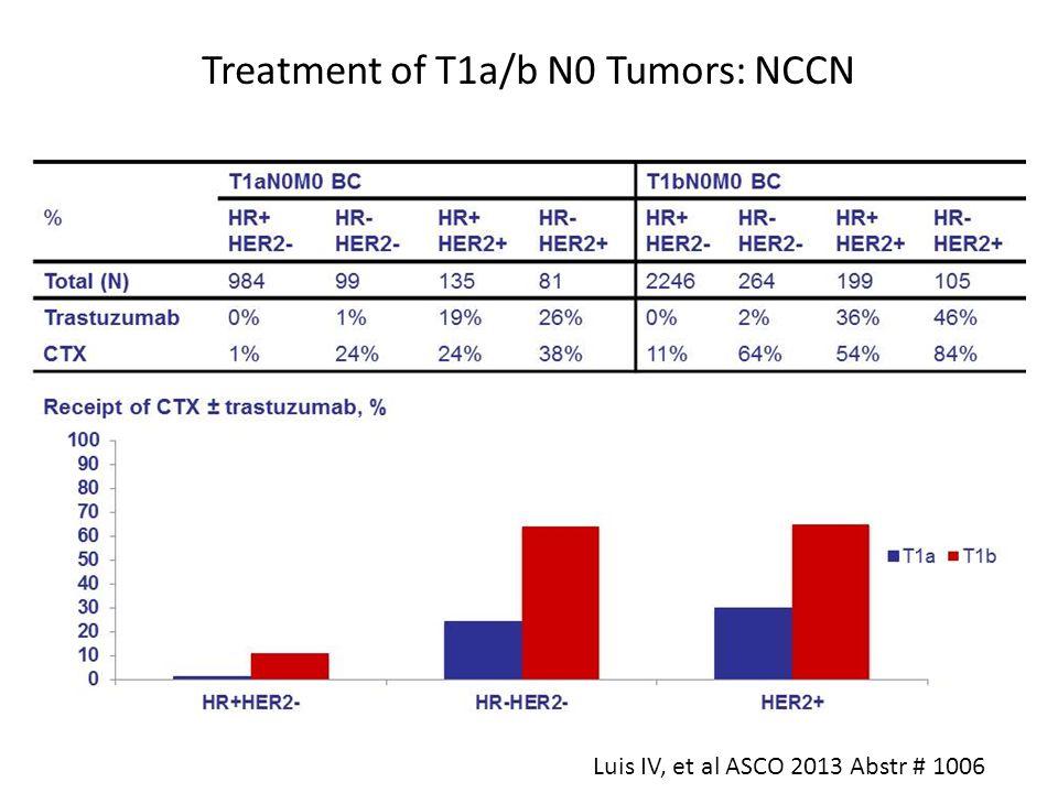 Treatment of T1a/b N0 Tumors: NCCN