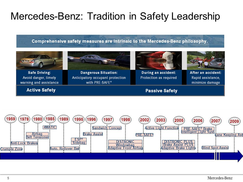 Mercedes-Benz: Tradition in Safety Leadership