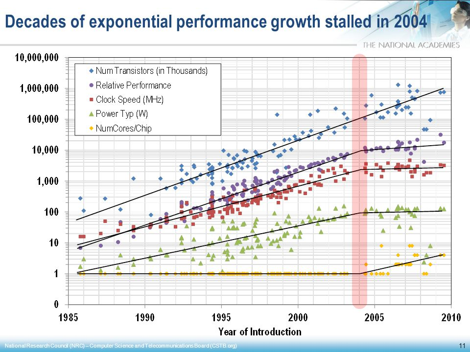 Decades of exponential performance growth stalled in 2004