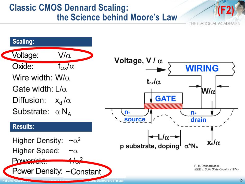 Classic CMOS Dennard Scaling: the Science behind Moore's Law
