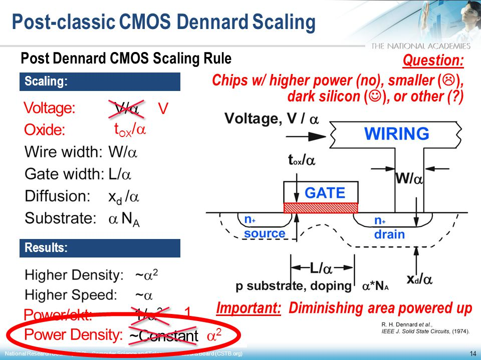 Post-classic CMOS Dennard Scaling