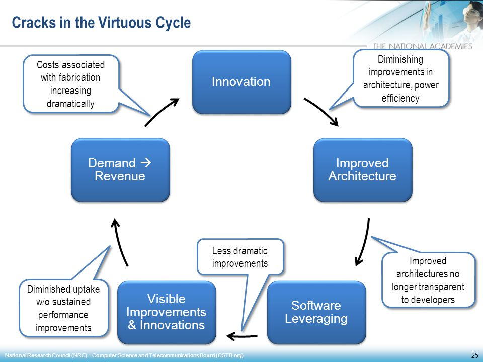 Cracks in the Virtuous Cycle