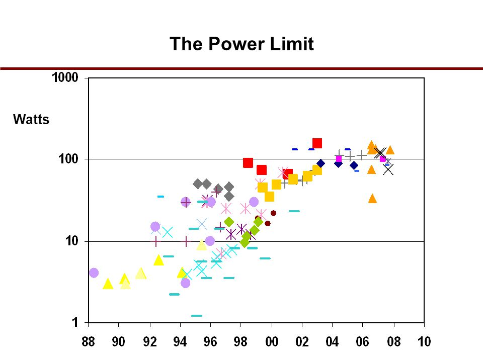 The Power Limit Watts