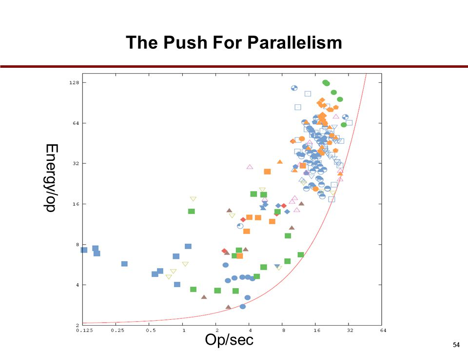 The Push For Parallelism