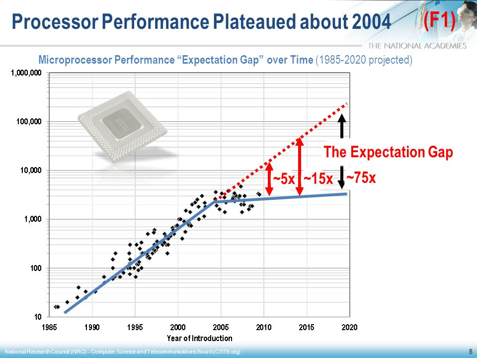 Processor Performance Plateaued about 2004