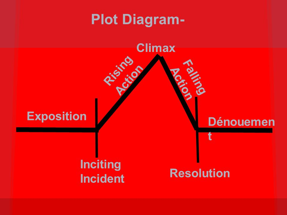 Plot Diagram- Climax Rising Action Falling Action Exposition