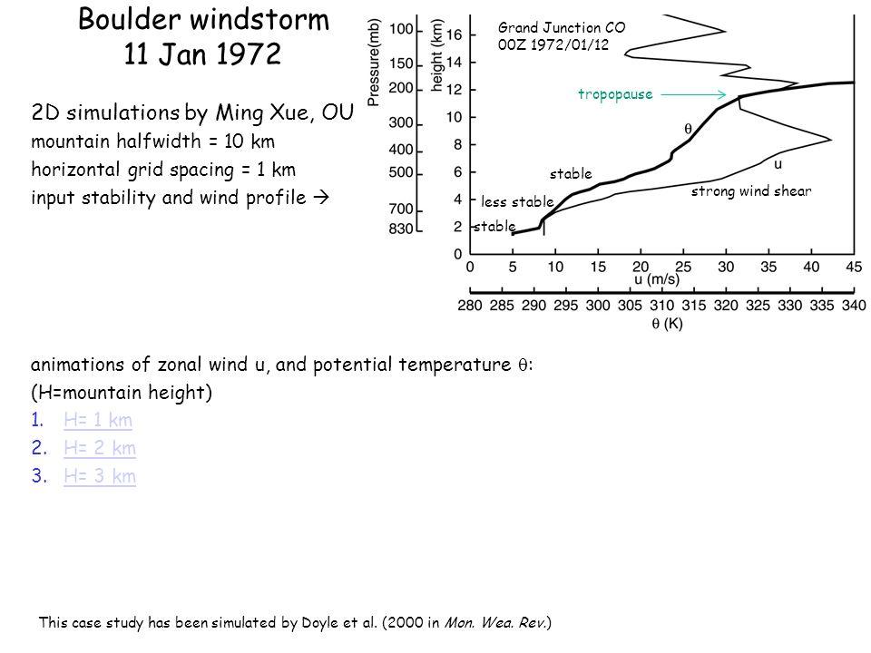 Boulder windstorm 11 Jan 1972 2D simulations by Ming Xue, OU