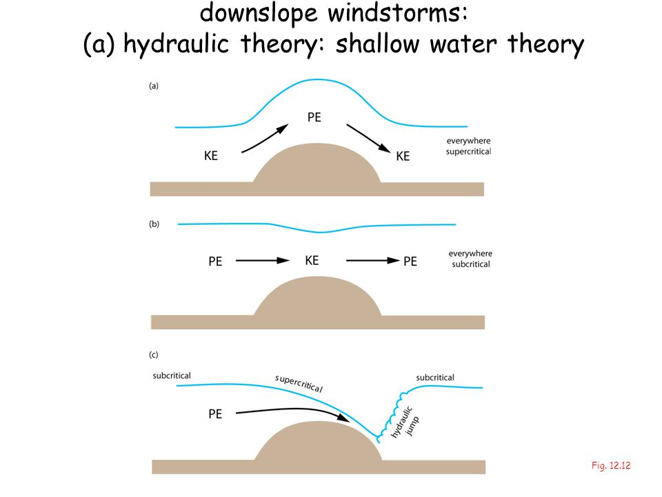 downslope windstorms: (a) hydraulic theory: shallow water theory