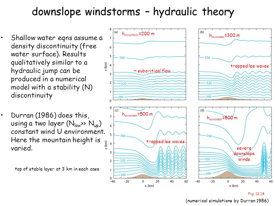 downslope windstorms – hydraulic theory