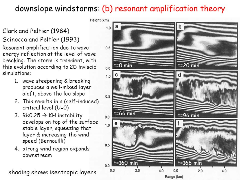 downslope windstorms: (b) resonant amplification theory
