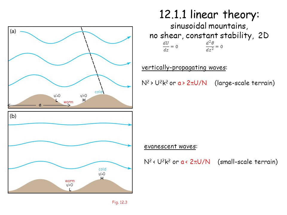 12.1.1 linear theory: sinusoidal mountains, no shear, constant stability, 2D