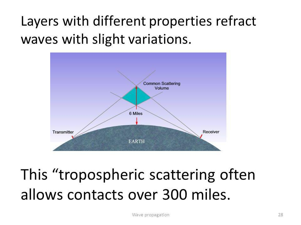 This tropospheric scattering often allows contacts over 300 miles.