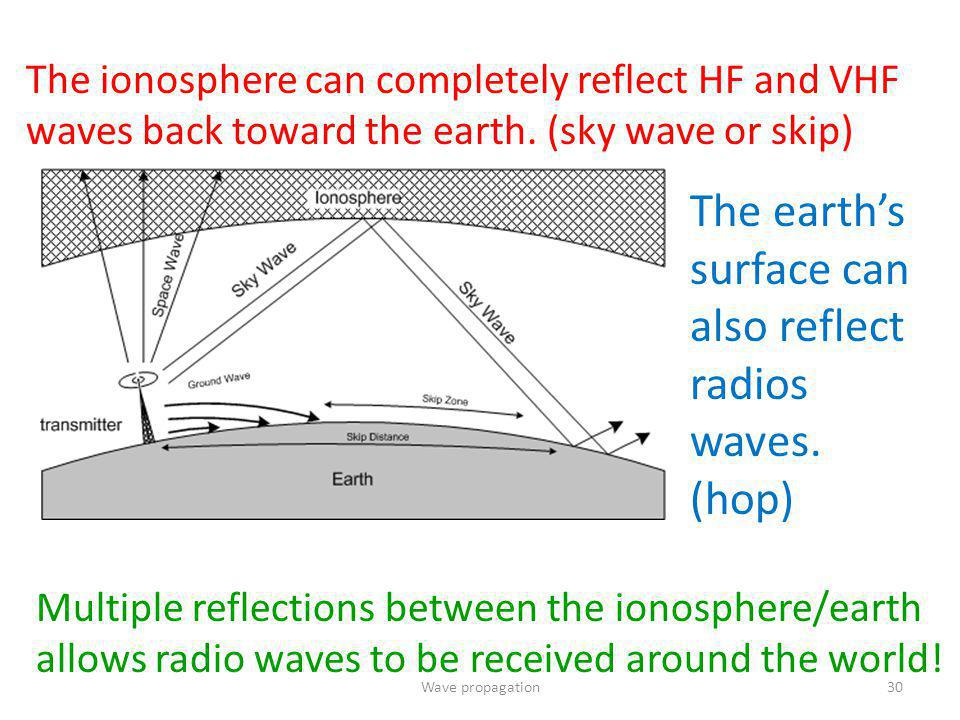 The earth's surface can also reflect radios waves. (hop)