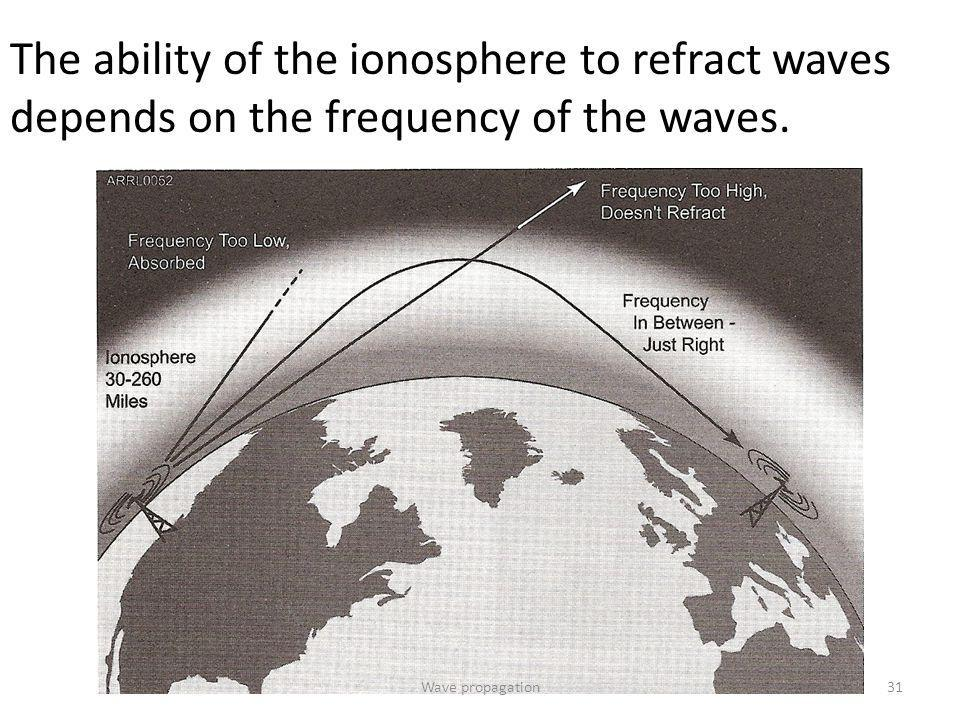 The ability of the ionosphere to refract waves depends on the frequency of the waves.