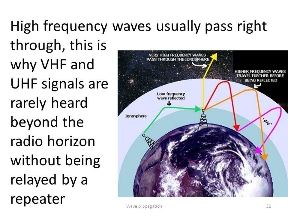 High frequency waves usually pass right through, this is why VHF and