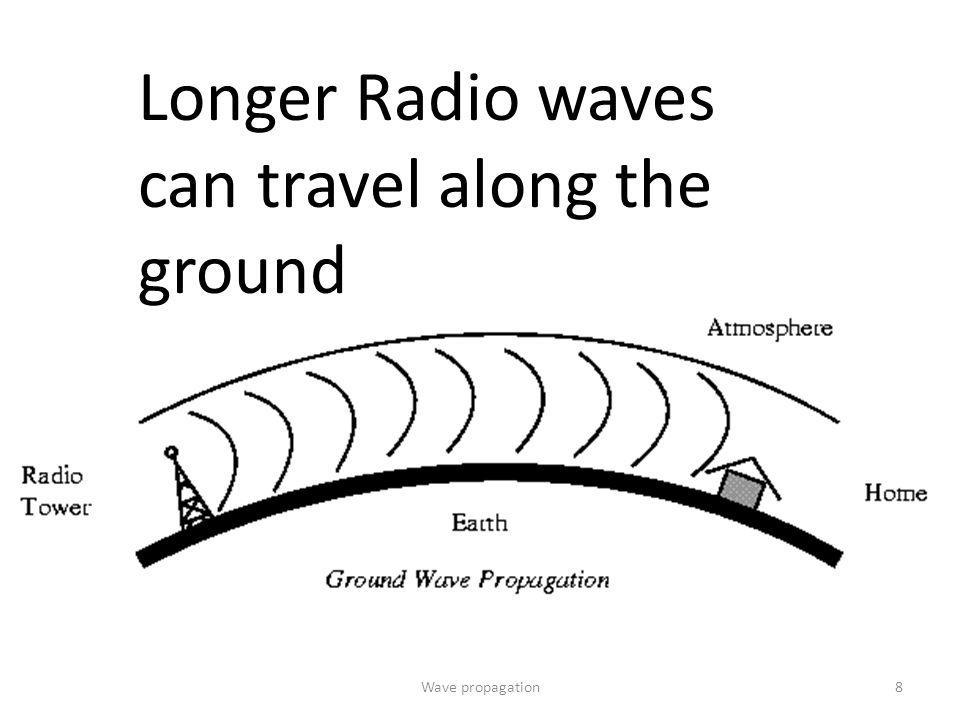 wave propagation Propagation of pressure and waves consider a linear sequence of n point-like particles, each of mass m, connected by springs with spring constants k.