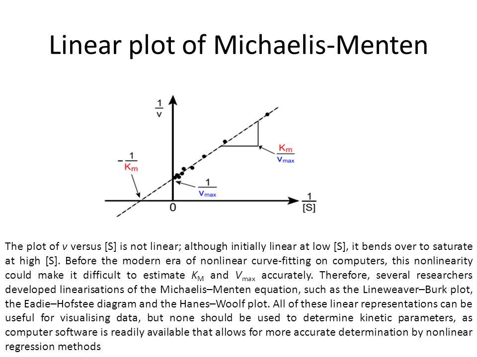 Linear plot of Michaelis-Menten