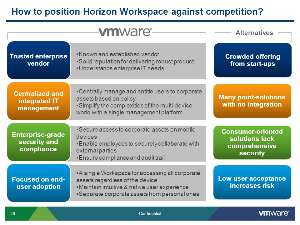 How to position Horizon Workspace against competition