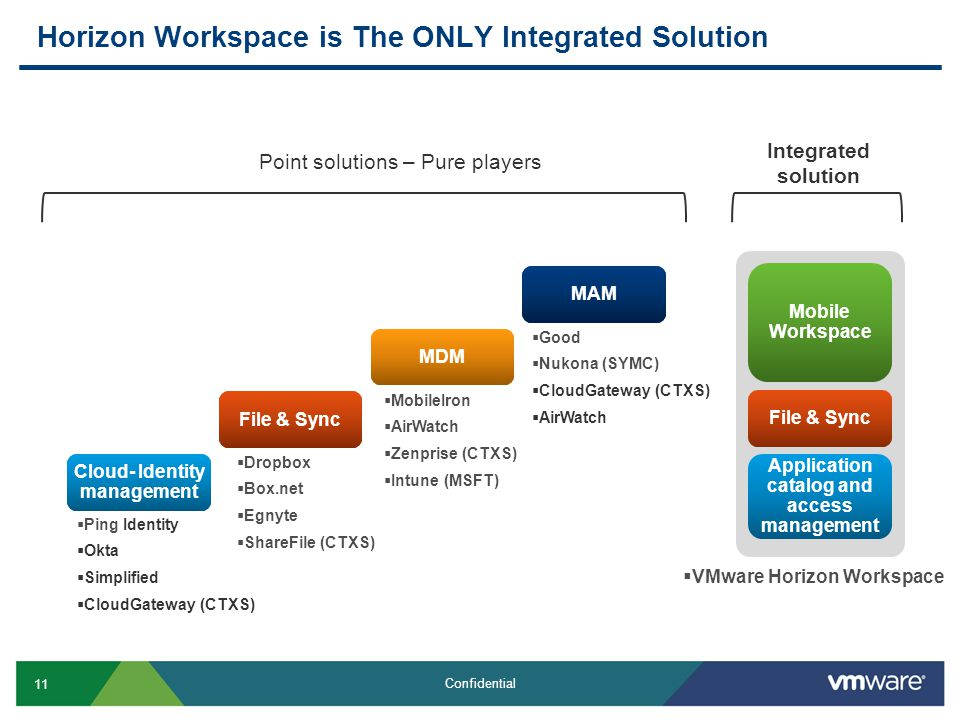 Horizon Workspace is The ONLY Integrated Solution