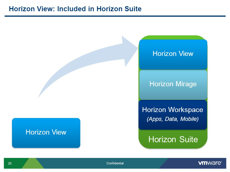 Horizon View: Included in Horizon Suite