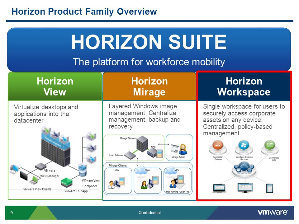 Horizon Product Family Overview